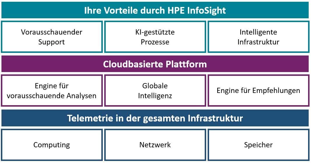 Vorteile durch HPE InfoSight