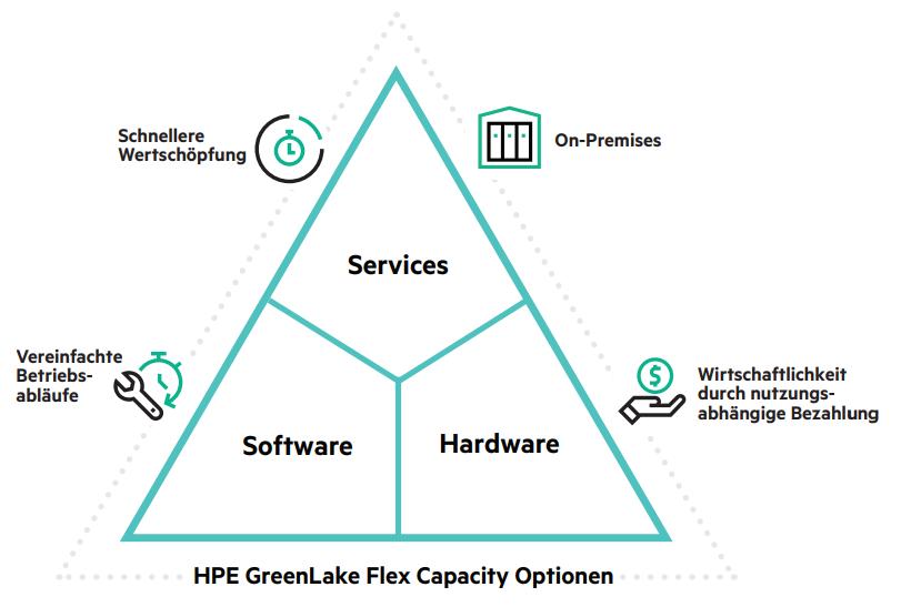 HPE Greenlake Flex Capacity Optionen