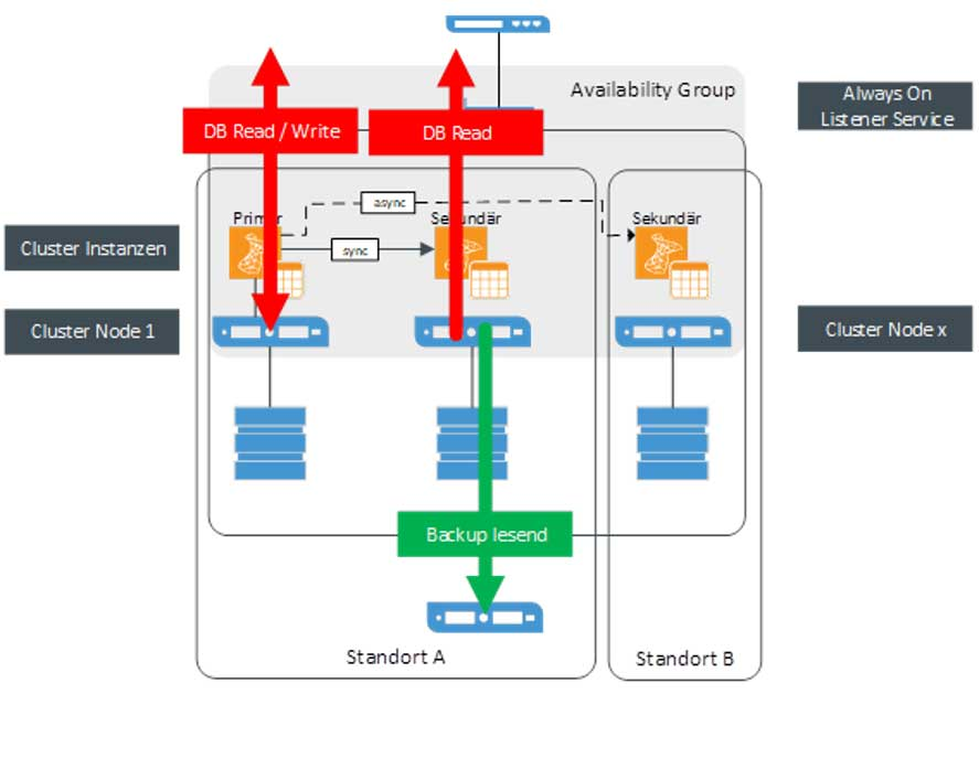 Einfluss von Backups auf Datenbankserver