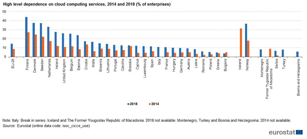 High-Level-Dependence-on-cloud-computing-services