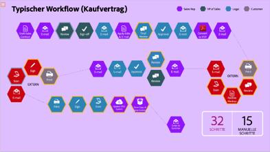 Typischer Workflow und neuer Workflow mit Adobe Sign