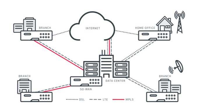 SD-WAN Lösungen von ACP und Citrix