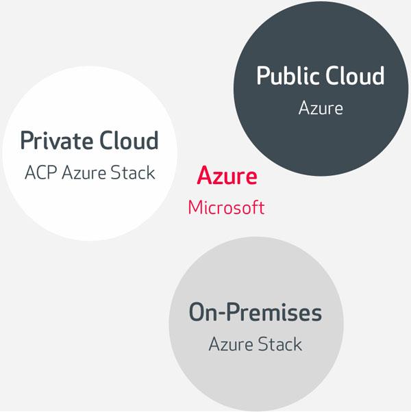 ACP Azure Stack Microsoft