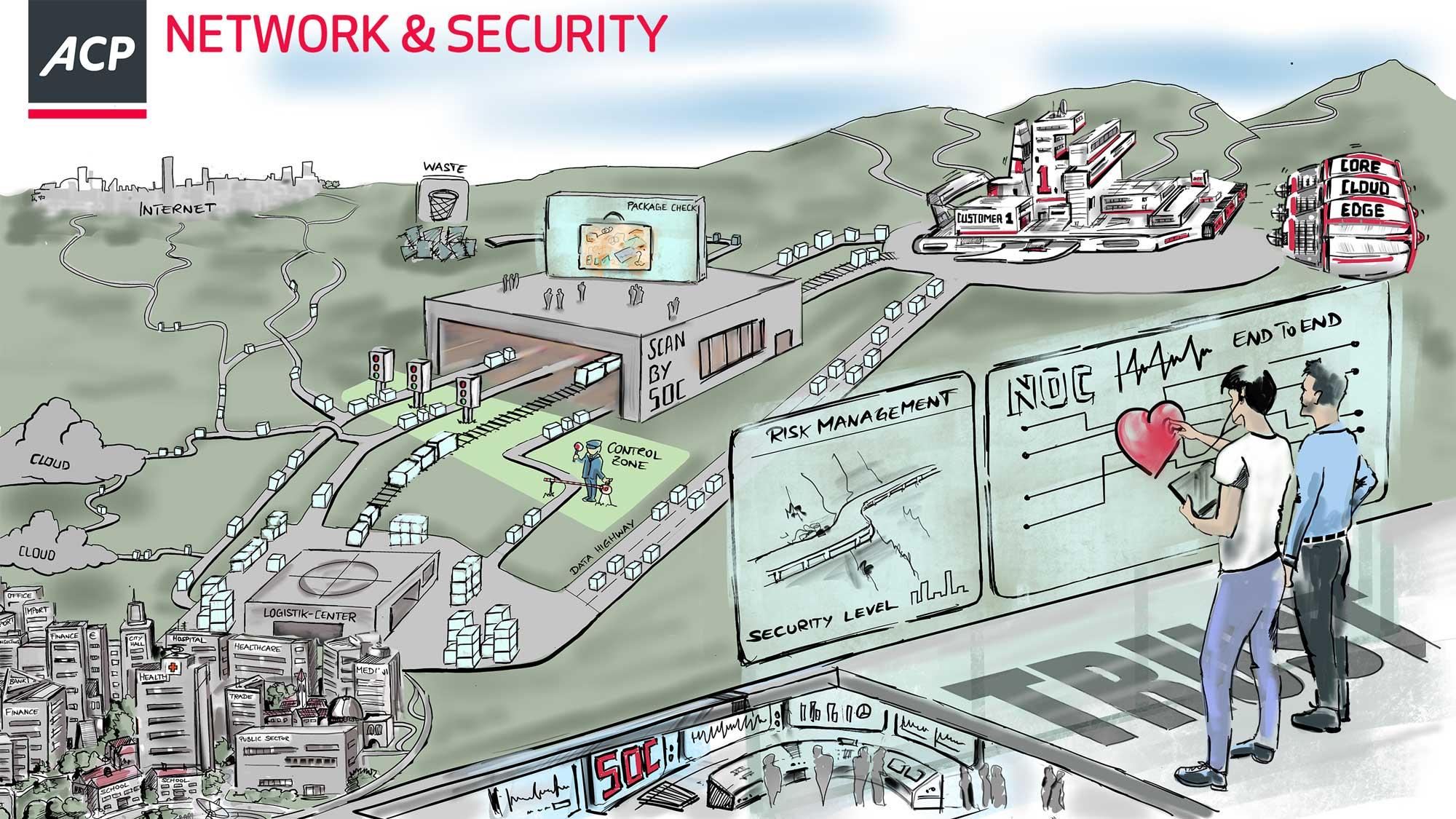 Höchste Sicherheit und stabile Netzwerke - dafür steht ACP.